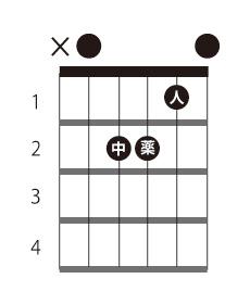 ギター am